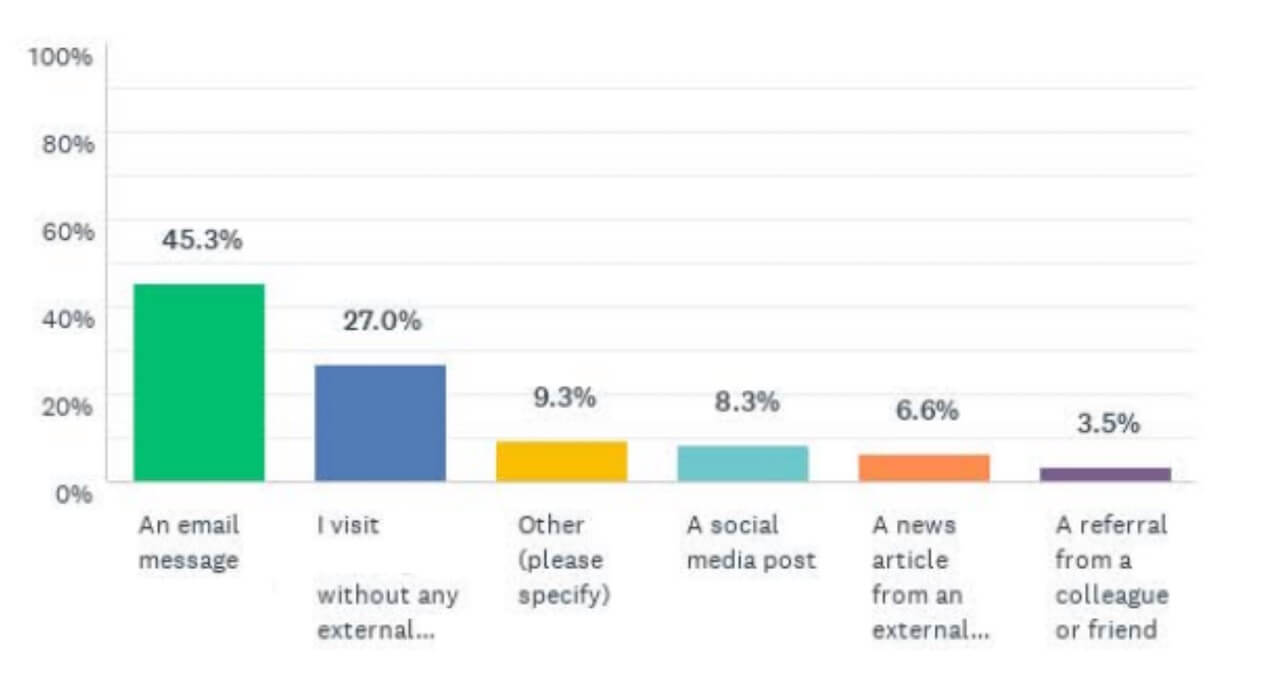 user research for website optimization