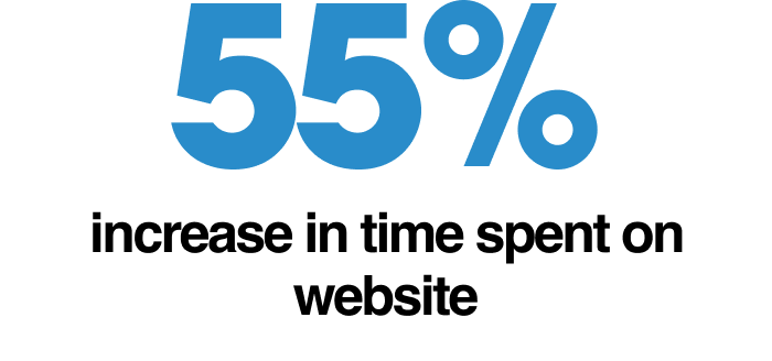 55% increase in time spent on website