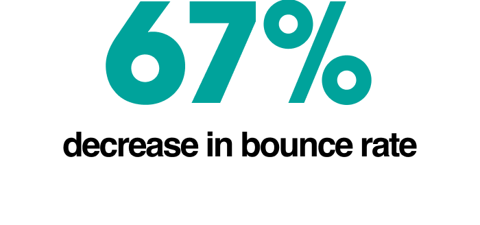 67% decrease in bounce rate